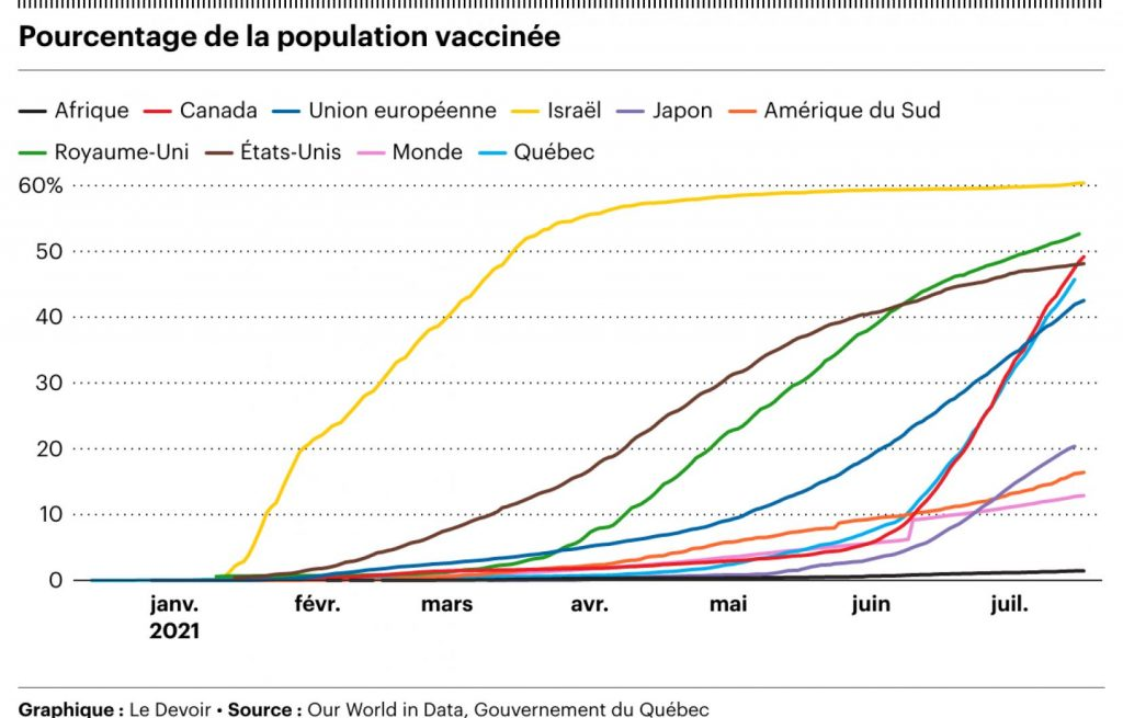 Canada soon overtakes England in COVID-19 vaccine race