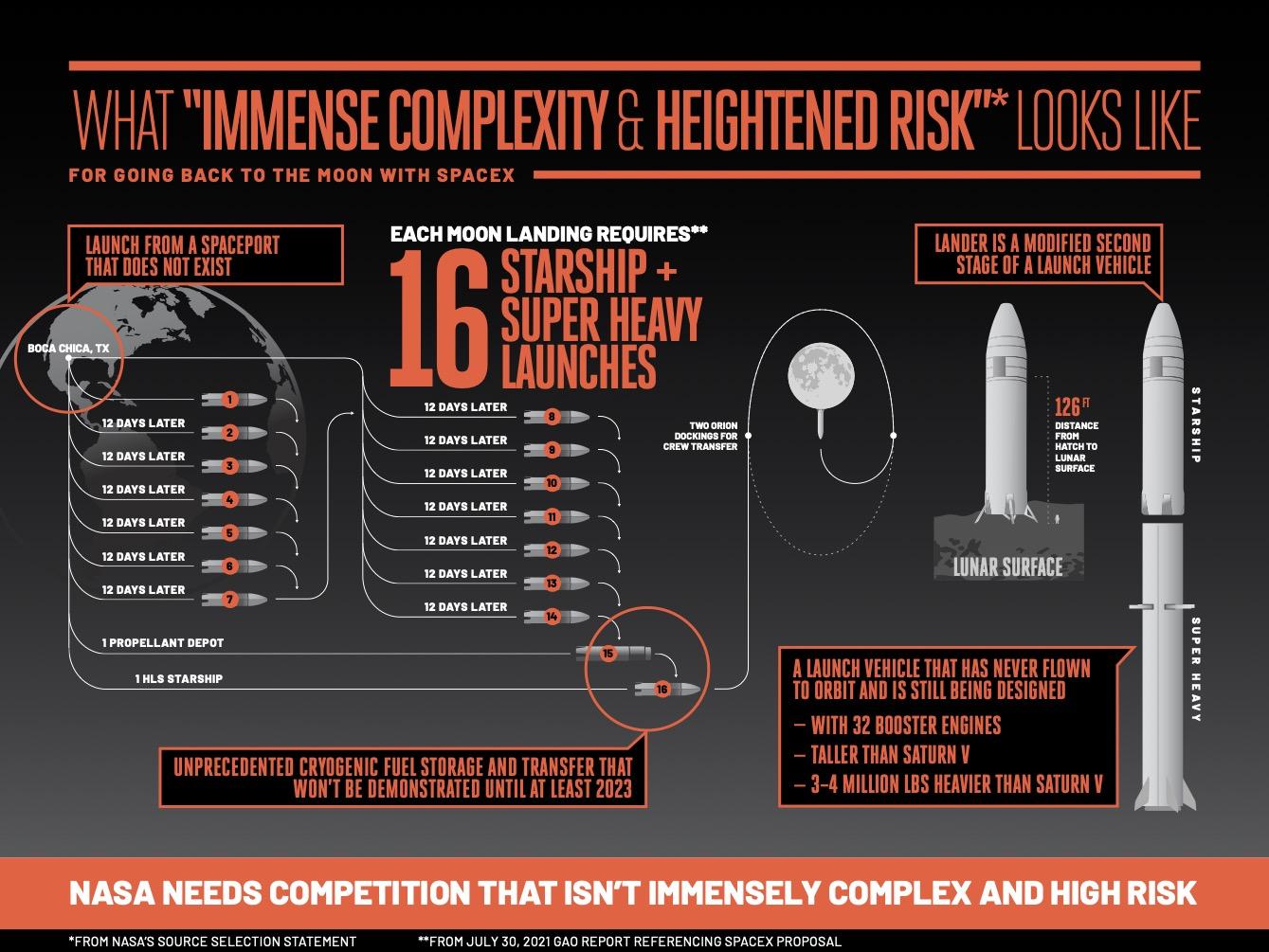 Disadvantages and risks of the lunar module according to Blue Origin.  Credit: Blue Origin