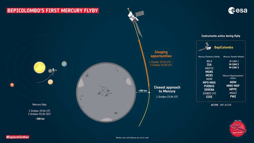 An infographic identifying the phases of Mercury flybys by BepiColombo on the night of October 1-2, 2021 (probe and planet sizes do not match).  © ESA